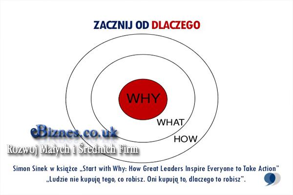Simon-Sinek-Znajdz-DLACZEGO-ebiznes-co-uk